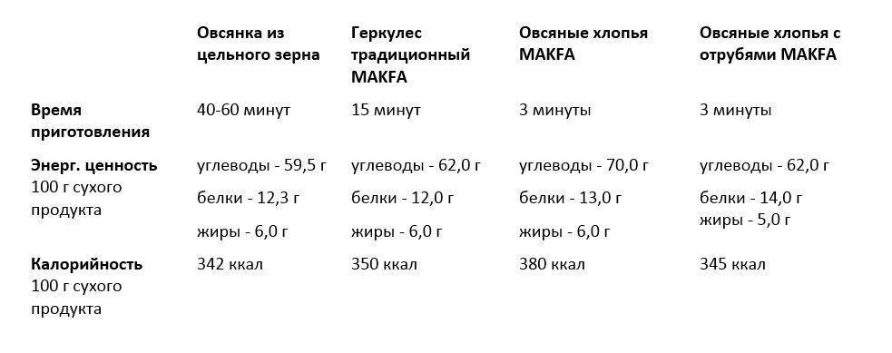 Таблица калорийности овсянки и овсяных хлопьев ,время варки